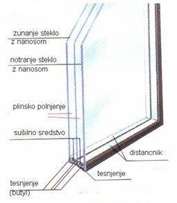 Izolativno steklo