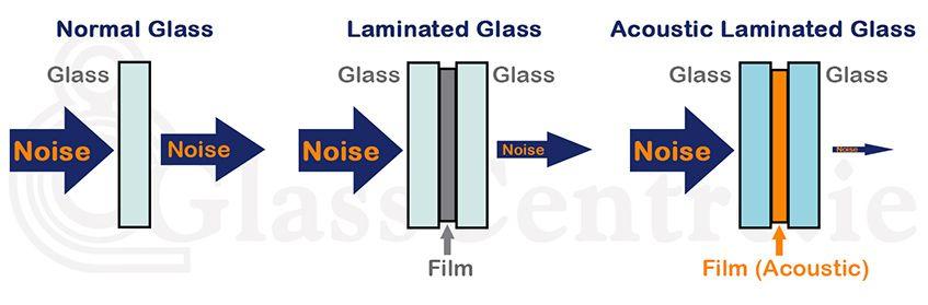 Shema zvočno-izolativnega stekla